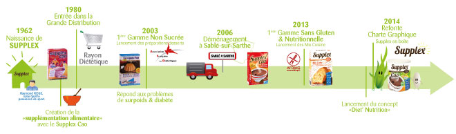L'histoire de Supplex Sans Gluten